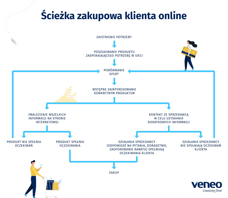 veneo_infografika_sciezkazakupowa_20200108