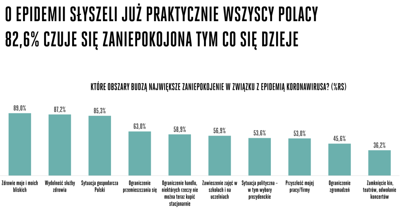 [b.] Badanie Havas Intelligence Koronabus Polska.