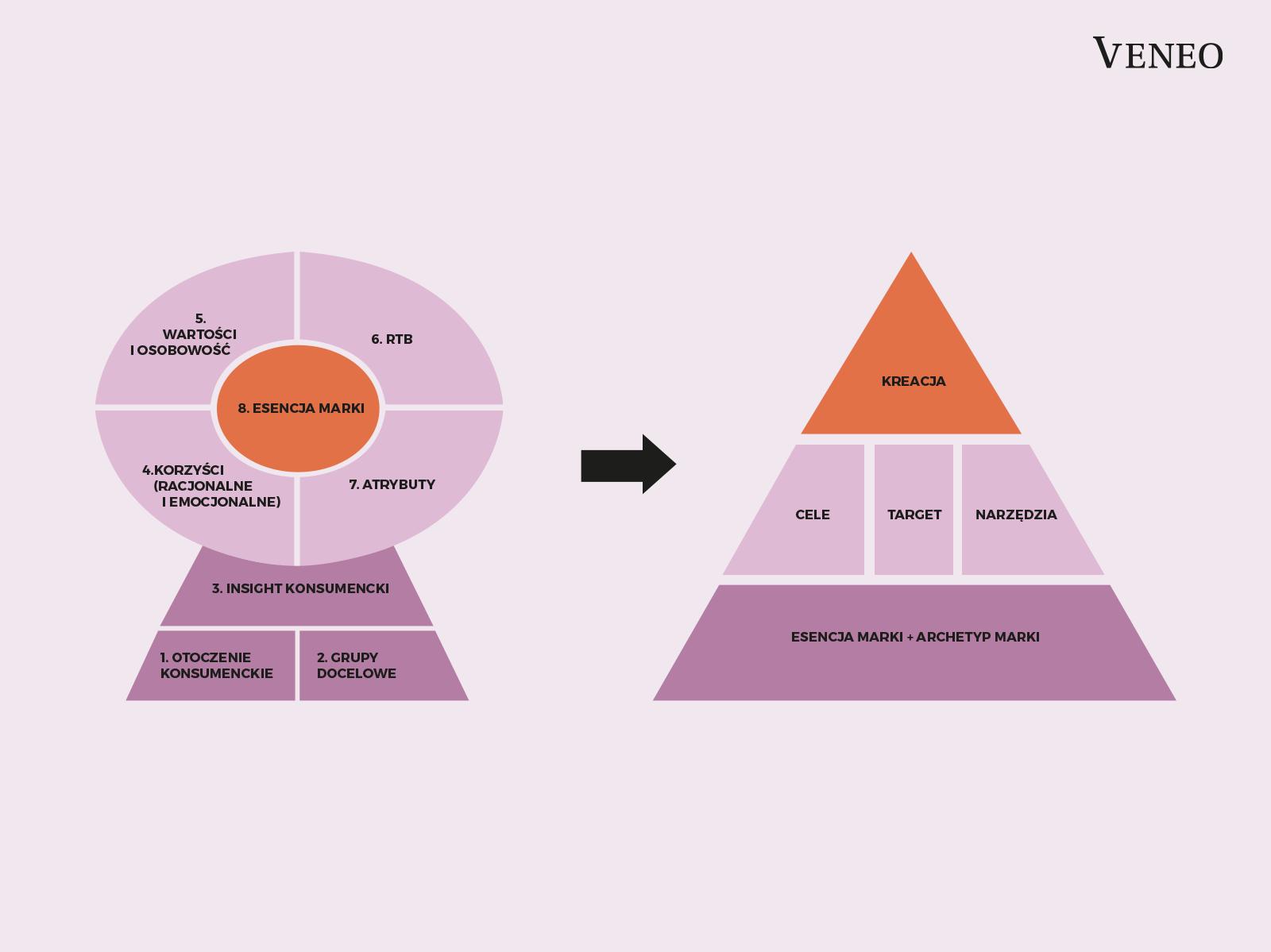 Schemat tworzenia strategii marki (Brand Key Model) i strategii komunikacji