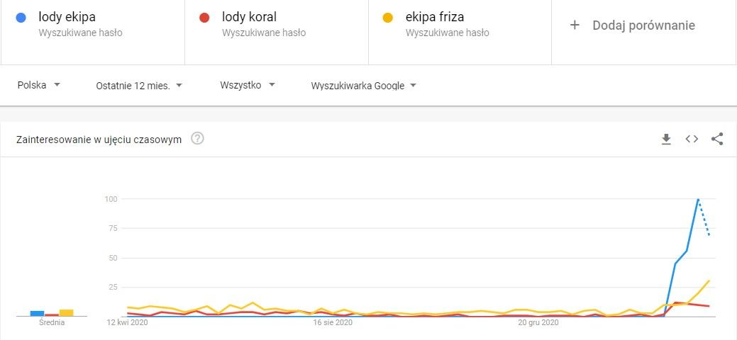 Fot. Screen z Google Trends - zainteresowanie poszczególnymi frazami w ujęciu czasowym