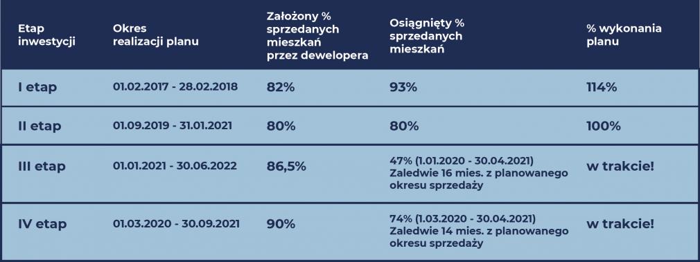 Osiedle Ozon - Stopień realizacji sprzedaży mieszkań poszczególnych etapów