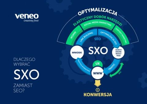 SXO - optymalizacja doświadczenia użytkownika