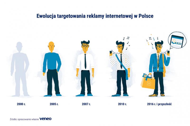 Ewolucja targetowania reklamy internetowej w Polsce