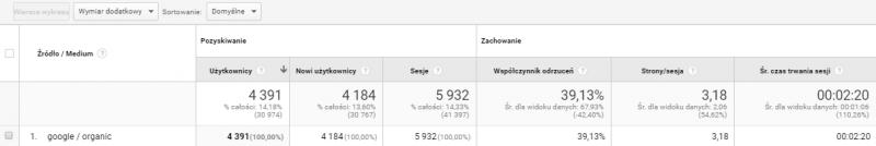 Liczba użytkowników z ruchu organicznego na stronie Klienta