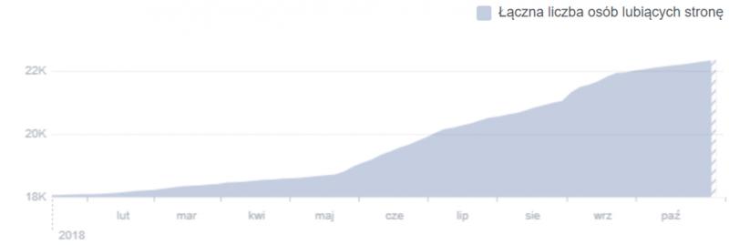 Wzrost liczby polubień profilu Piwniczanki na Facebook