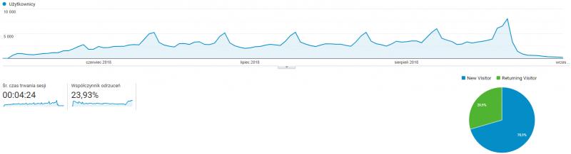 Średni czas trwania sesji oraz współczynnik odrzucenia - dane z Google Analytics