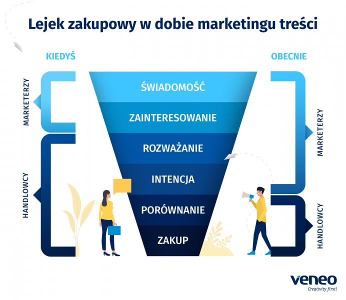 Lejek zakupowy w dobie marketingu treści