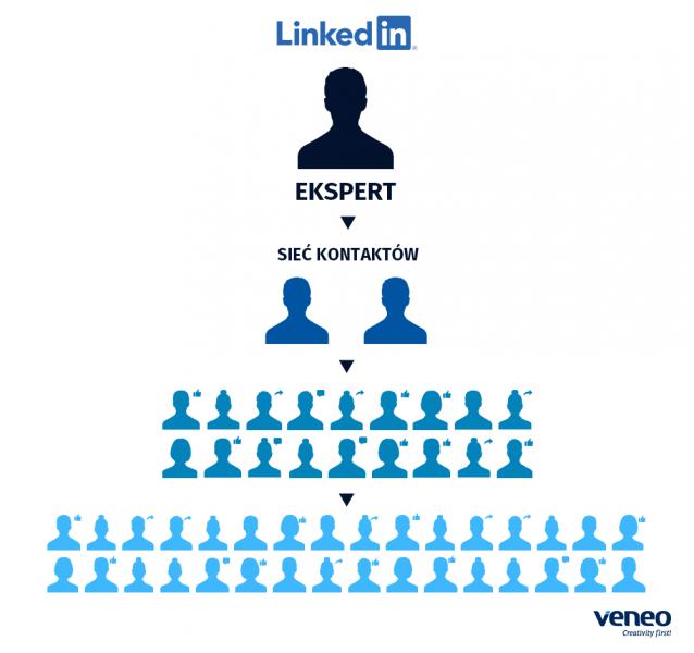 Veneo – promocja na LinkedIn wykorzystująca profile pracowników