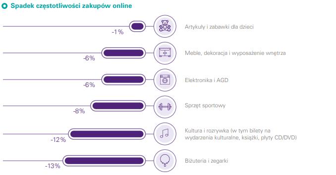 [a.2.] Spadek częstotliwości zakupów online w poszczególnych kategoriach