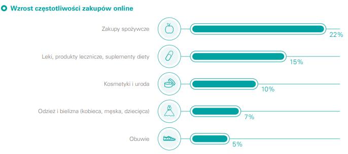 [a.1.] Wzrost częstotliwości zakupów online w poszczególnych kategoriach